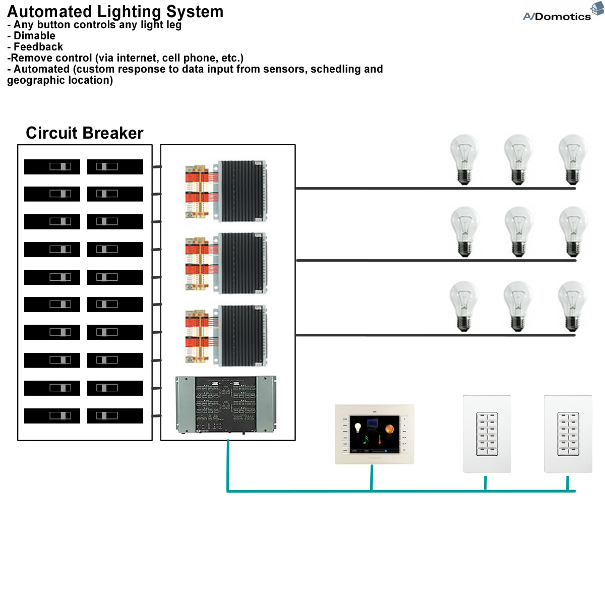 Avdomotics Smart Home Technology Diagram Of Lighting System